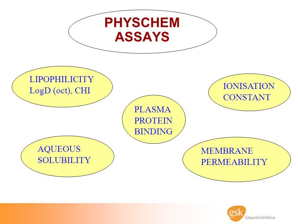 PHYSCHEM ASSAYS LIPOPHILICITY LogD (oct), CHI AQUEOUS SOLUBILITY PLASMA PROTEIN BINDING IONISATION CONSTANT MEMBRANE PERMEABILITY