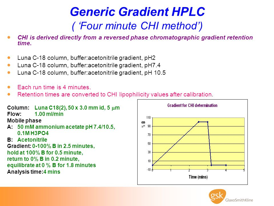 Generic Gradient HPLC ( 'Four minute CHI method')  CHI is derived directly from a reversed phase chromatographic gradient retention time.  Luna C-18