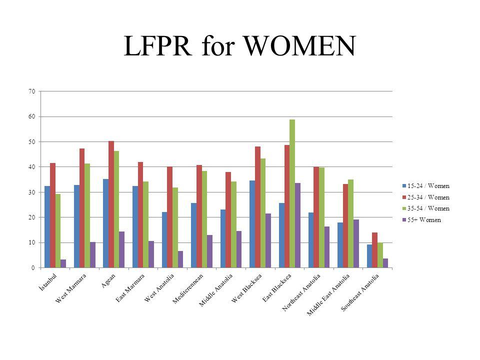 LFPR for WOMEN