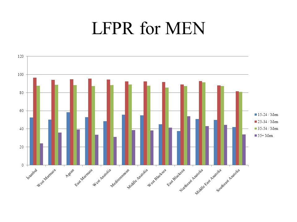 LFPR for MEN
