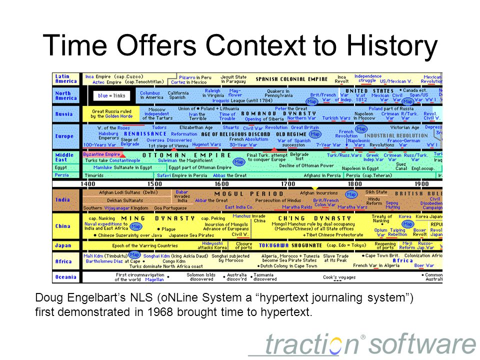 Time Offers Context to History Doug Engelbart's NLS (oNLine System a hypertext journaling system ) first demonstrated in 1968 brought time to hypertext.