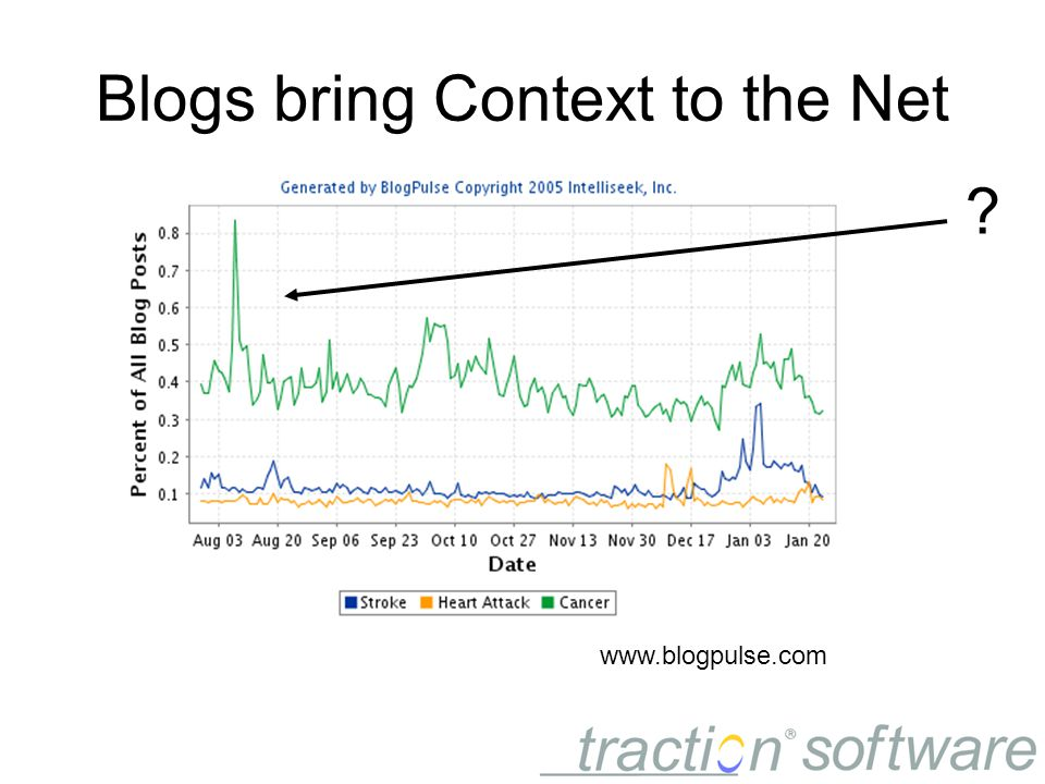 Blogs bring Context to the Net www.blogpulse.com