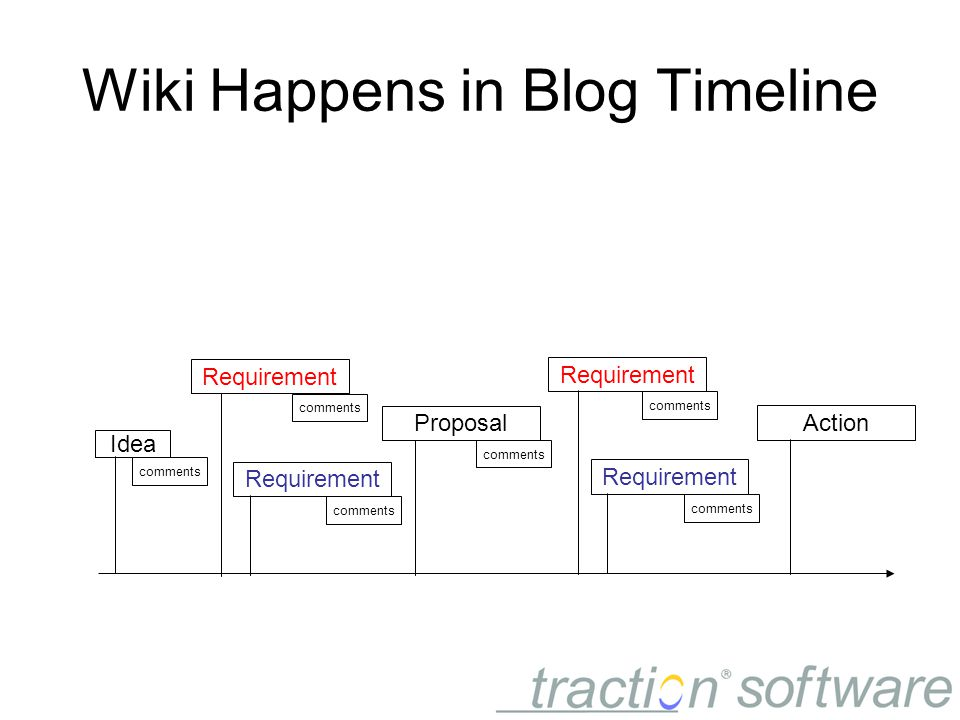Wiki Happens in Blog Timeline Idea Requirement Proposal comments Requirement comments Action