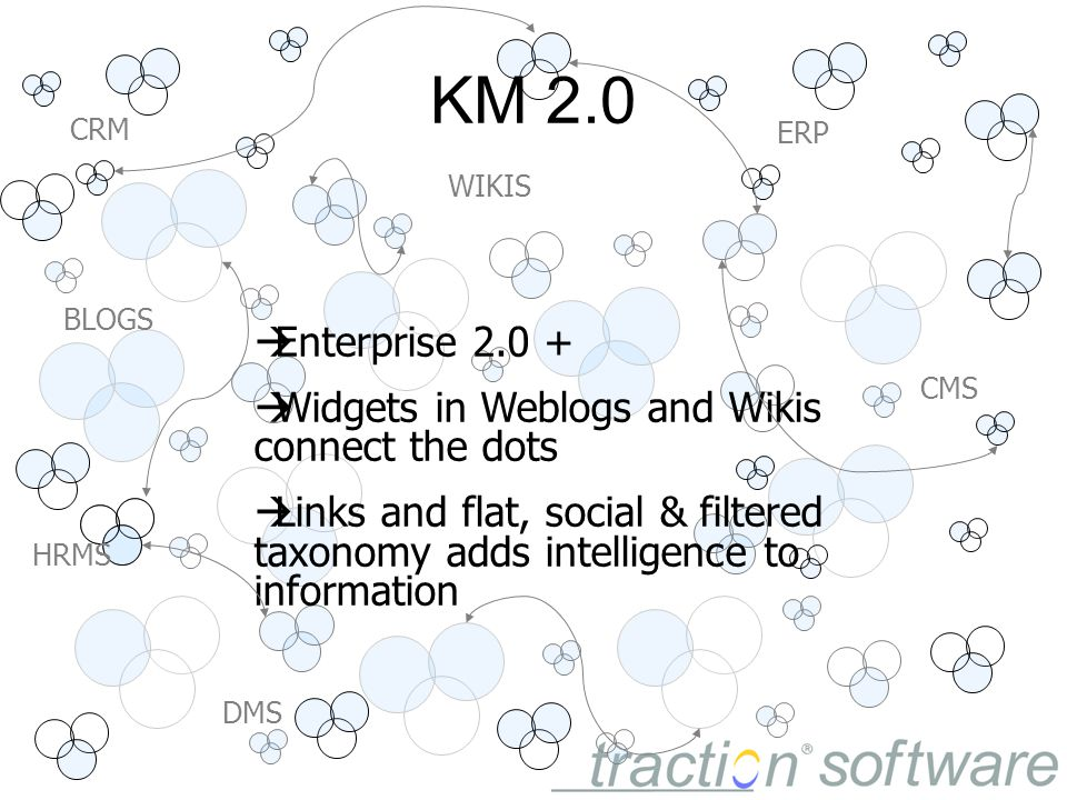 KM 2.0  Enterprise 2.0 +  Widgets in Weblogs and Wikis connect the dots  Links and flat, social & filtered taxonomy adds intelligence to information BLOGS ERP WIKIS CRM HRMS CMS DMS