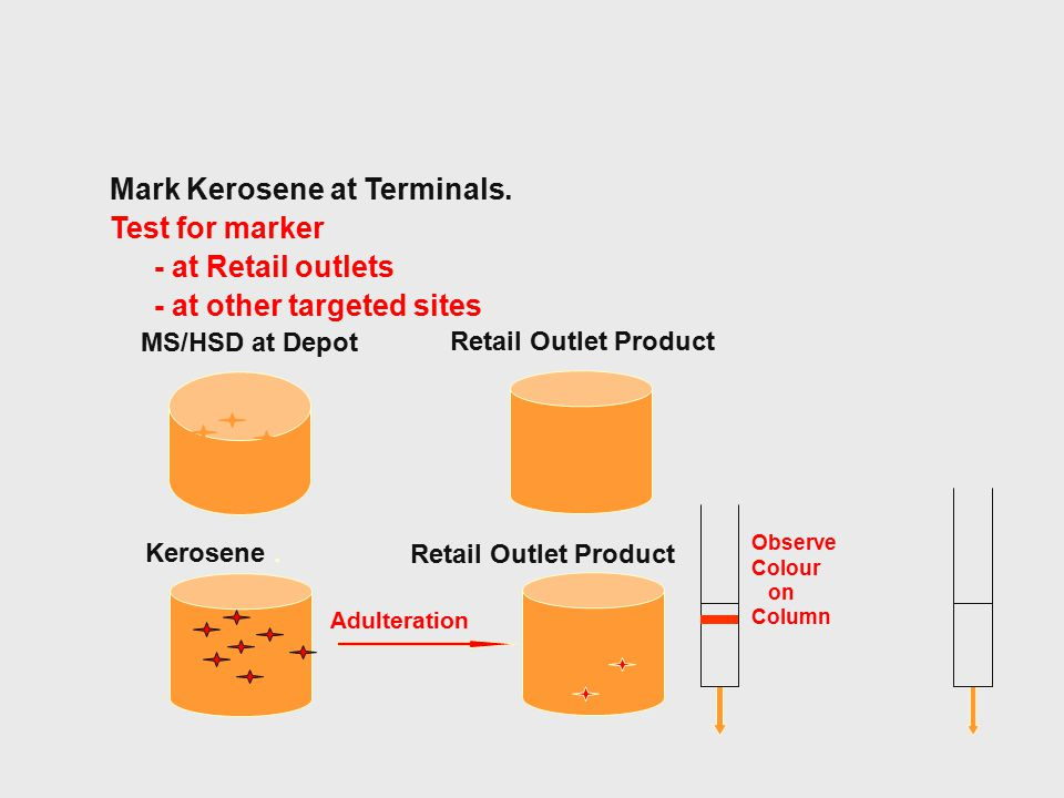 Mark Kerosene at Terminals. Test for marker - at Retail outlets - at other targeted sites MS/HSD at Depot Kerosene. Retail Outlet Product Adulteration