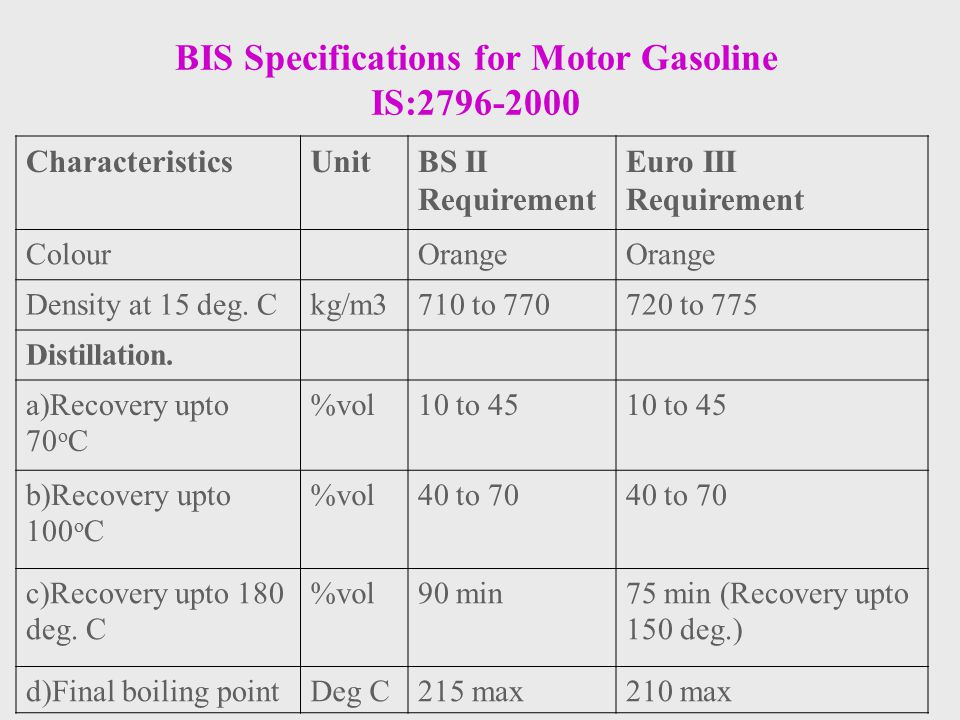 BIS Specifications for Motor Gasoline IS:2796-2000 CharacteristicsUnitBS II Requirement Euro III Requirement ColourOrange Density at 15 deg. Ckg/m3710