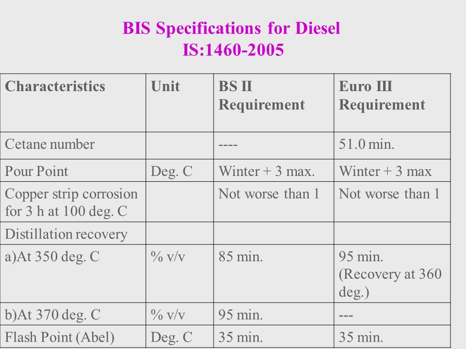 BIS Specifications for Diesel IS:1460-2005 CharacteristicsUnitBS II Requirement Euro III Requirement Cetane number----51.0 min. Pour PointDeg. CWinter