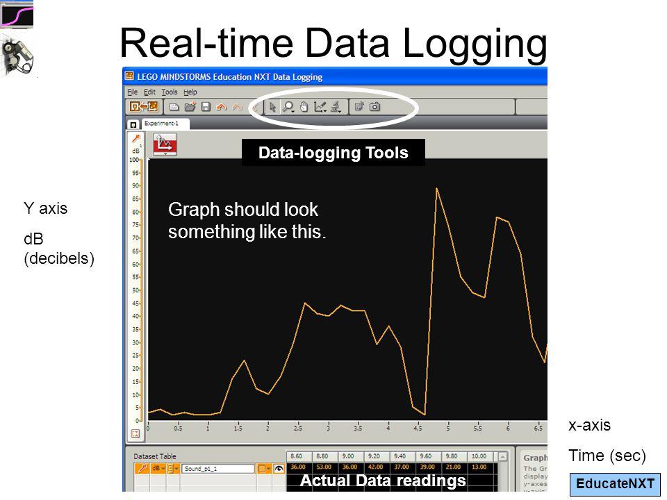 EducateNXT Data-logging Tools Zoom Move the graph around.