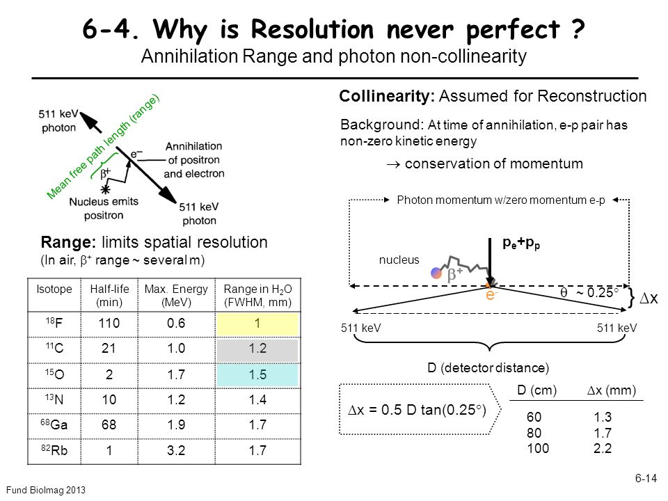 Fund BioImag 2013 6-14 6-4. Why is Resolution never perfect ? Annihilation Range and photon non-collinearity IsotopeHalf-life (min) Max. Energy (MeV)