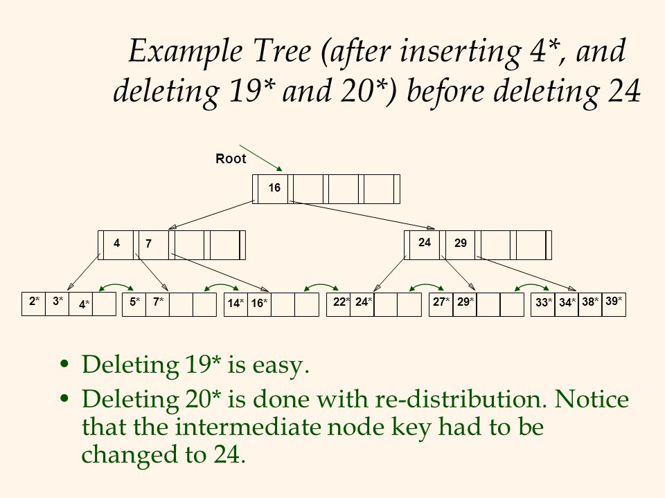 Example Tree (after inserting 4*, and deleting 19* and 20*) before deleting 24 Deleting 19* is easy. Deleting 20* is done with re-distribution. Notice