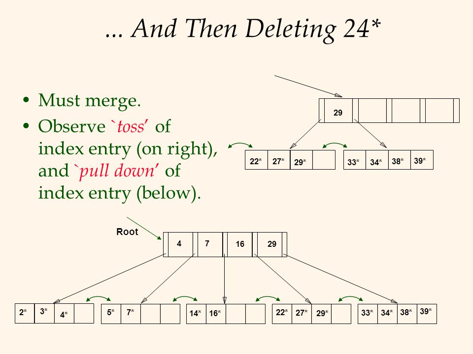 ... And Then Deleting 24* Must merge. Observe ` toss ' of index entry (on right), and ` pull down ' of index entry (below). 29 22*27* 29*33*34* 38* 39