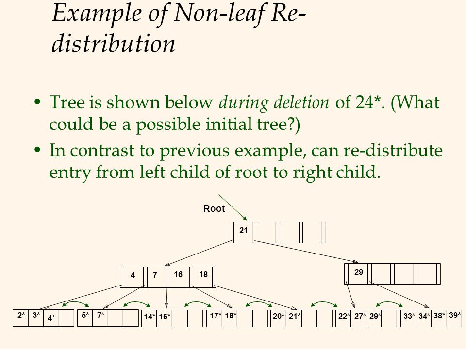 Example of Non-leaf Re- distribution Tree is shown below during deletion of 24*. (What could be a possible initial tree?) In contrast to previous exam