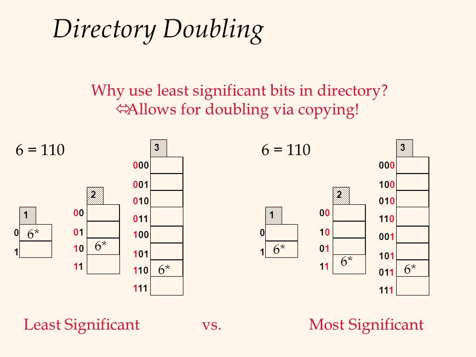 Directory Doubling0 0101 1010 1 2 Why use least significant bits in directory? ó Allows for doubling via copying! 000 001 010 011 3 100 101 110 111 vs