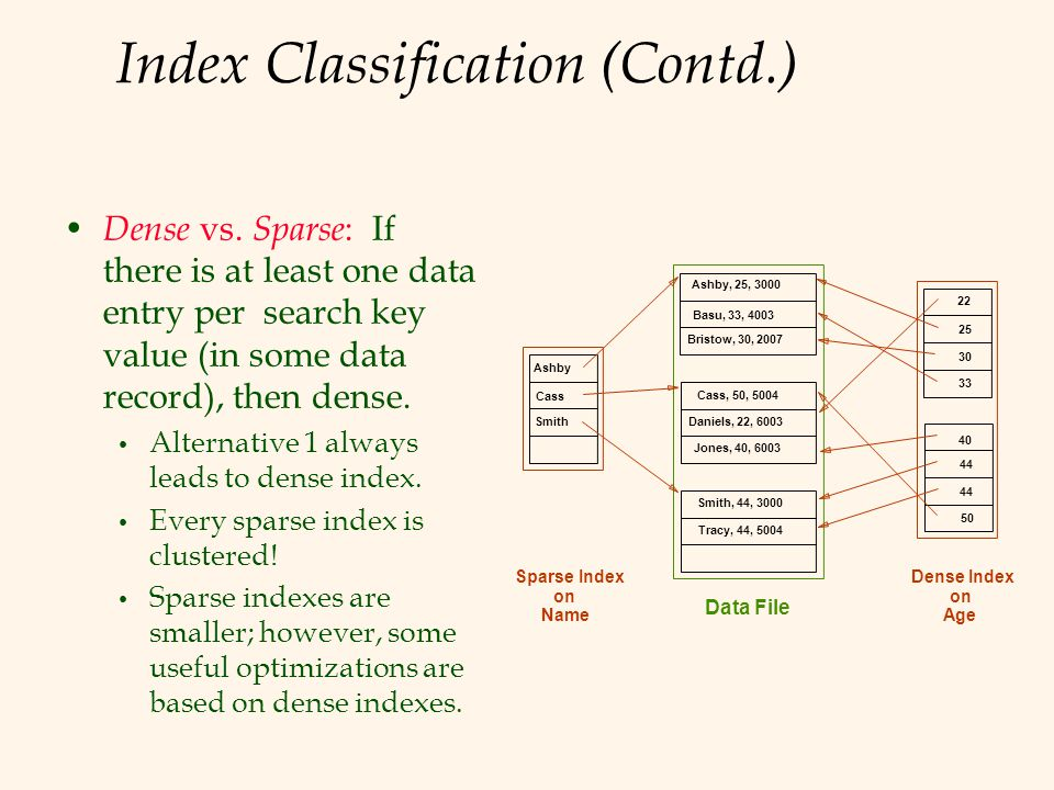 Index Classification (Contd.) Dense vs. Sparse : If there is at least one data entry per search key value (in some data record), then dense. Alternati