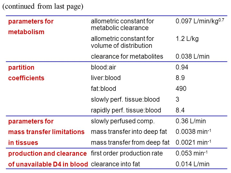 parameters for metabolism partition coefficients parameters for mass transfer limitations in tissues production and clearance of unavailable D4 in blood allometric constant for metabolic clearance allometric constant for volume of distribution clearance for metabolites blood:air liver:blood fat:blood slowly perf.