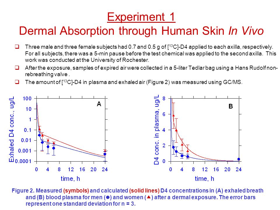 Experiment 1 Dermal Absorption through Human Skin In Vivo  Three male and three female subjects had 0.7 and 0.5 g of [ 13 C]-D4 applied to each axill