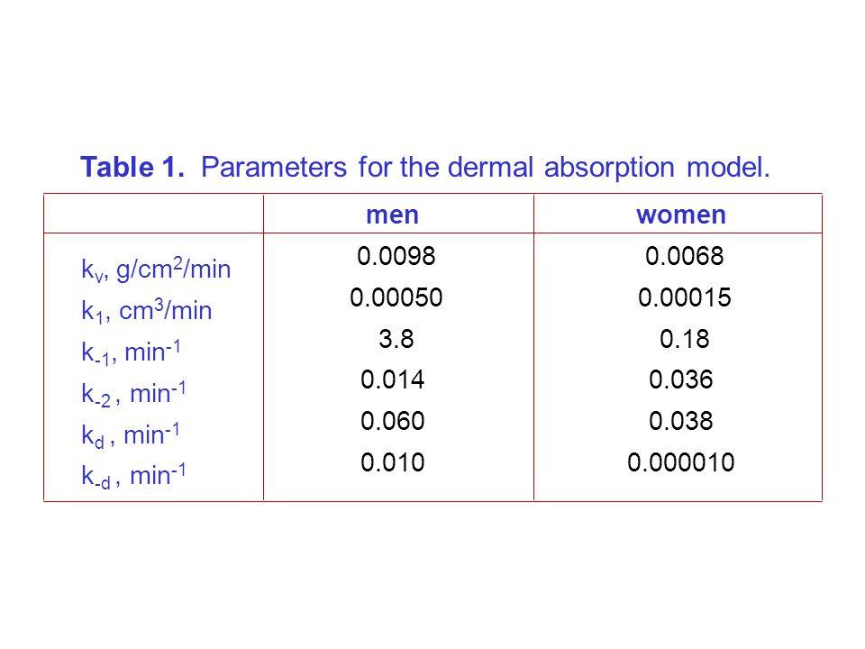 k v, g/cm 2 /min k 1, cm 3 /min k -1, min -1 k -2, min -1 k d, min -1 k -d, min -1 men 0.0098 0.00050 3.8 0.014 0.060 0.010 women 0.0068 0.00015 0.18