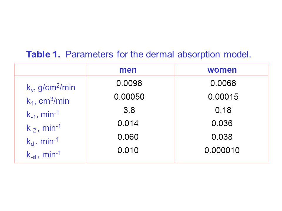 k v, g/cm 2 /min k 1, cm 3 /min k -1, min -1 k -2, min -1 k d, min -1 k -d, min -1 men 0.0098 0.00050 3.8 0.014 0.060 0.010 women 0.0068 0.00015 0.18 0.036 0.038 0.000010 Table 1.