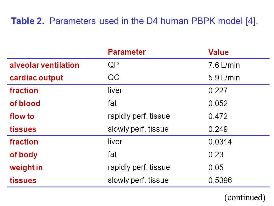 alveolar ventilation cardiac output fraction of blood flow to tissues fraction of body weight in tissues Parameter QP QC liver fat rapidly perf.