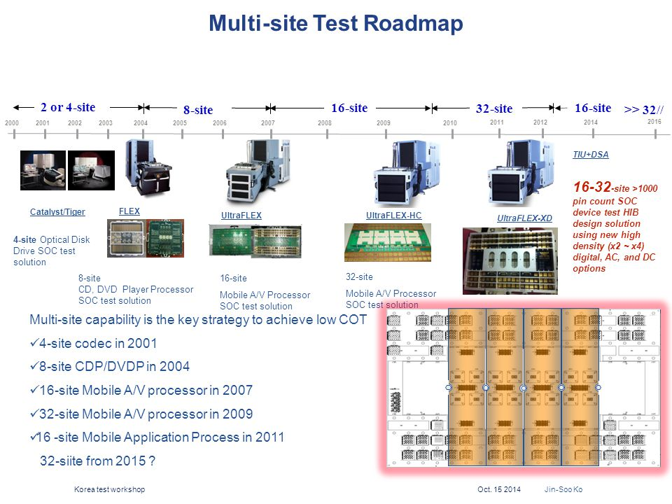 13 Multi-site capability is the key strategy to achieve low COT 4-site codec in 2001 8-site CDP/DVDP in 2004 16-site Mobile A/V processor in 2007 32-s