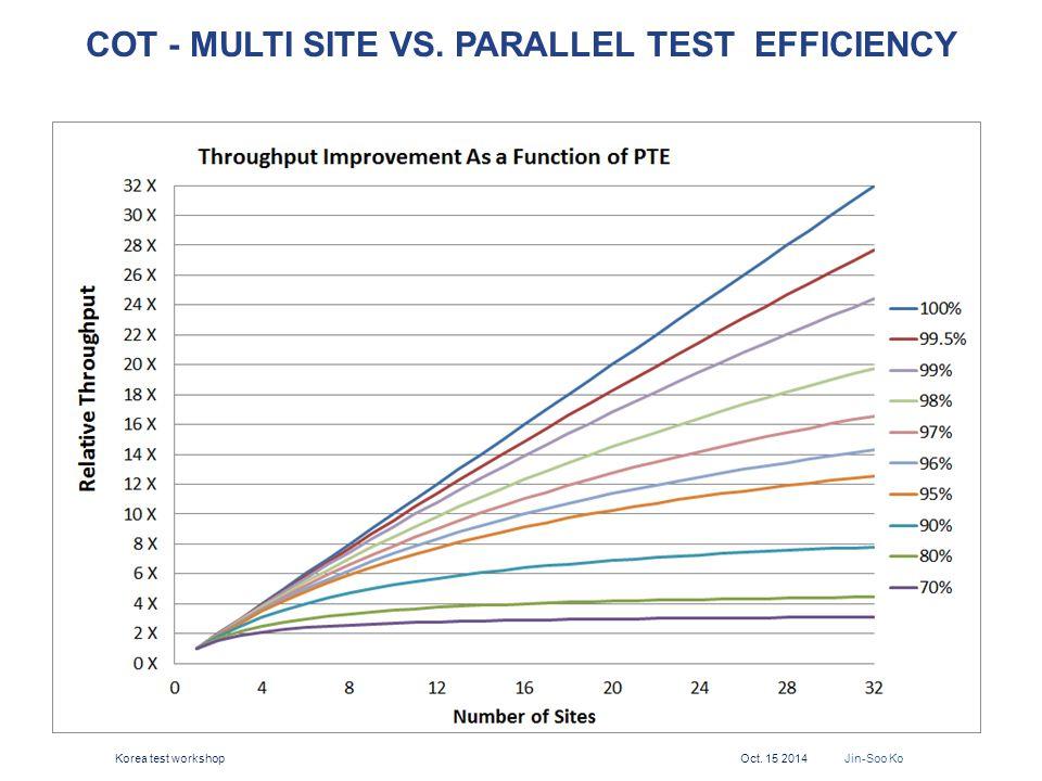 COT - MULTI SITE VS. PARALLEL TEST EFFICIENCY 15 Korea test workshop Oct. 15 2014 Jin-Soo Ko