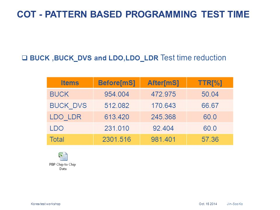 COT - PATTERN BASED PROGRAMMING TEST TIME  BUCK,BUCK_DVS and LDO,LDO_LDR Test time reduction ItemsBefore[mS]After[mS]TTR[%] BUCK954.004472.97550.04 B