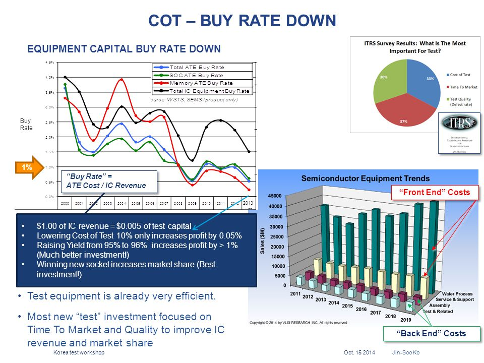 """COT – BUY RATE DOWN EQUIPMENT CAPITAL BUY RATE DOWN Test equipment is already very efficient. Most new """"test"""" investment focused on Time To Market and"""