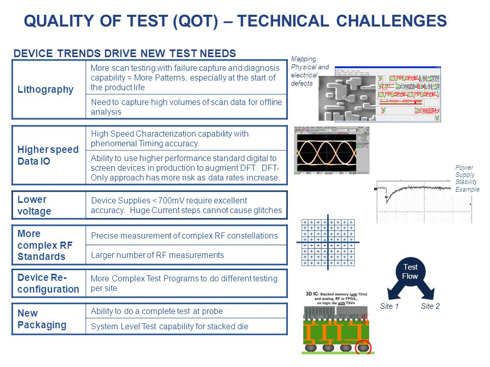 DEVICE TRENDS DRIVE NEW TEST NEEDS Lithography More scan testing with failure capture and diagnosis capability = More Patterns, especially at the star
