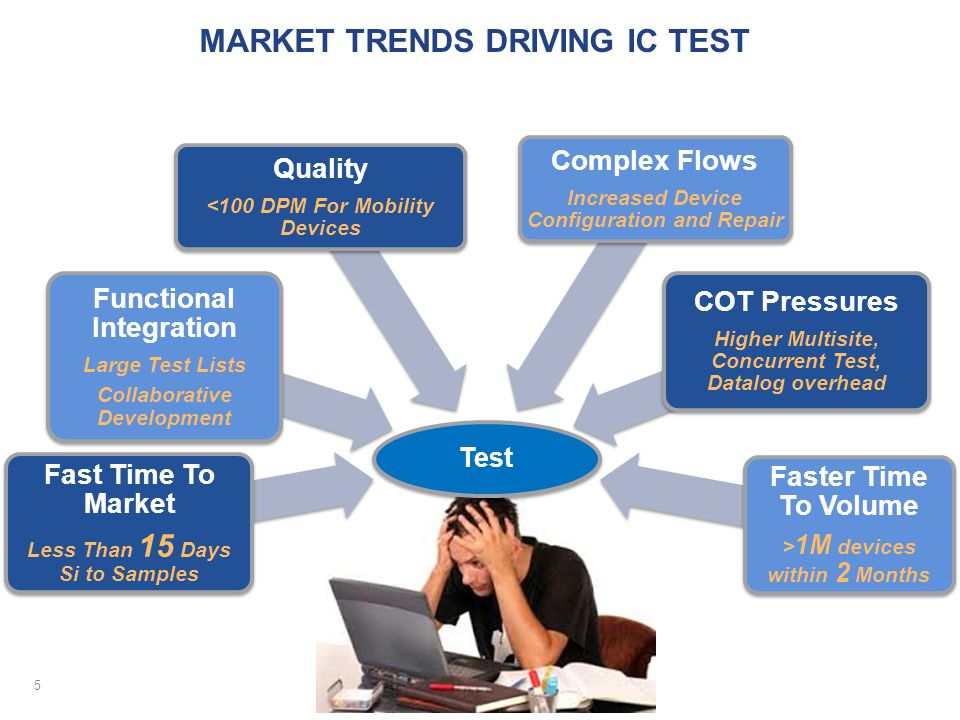 MARKET TRENDS DRIVING IC TEST 5 Test Fast Time To Market Less Than 15 Days Si to Samples Functional Integration Large Test Lists Collaborative Develop