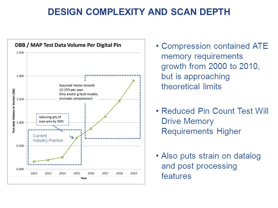 DESIGN COMPLEXITY AND SCAN DEPTH Compression contained ATE memory requirements growth from 2000 to 2010, but is approaching theoretical limits Reduced