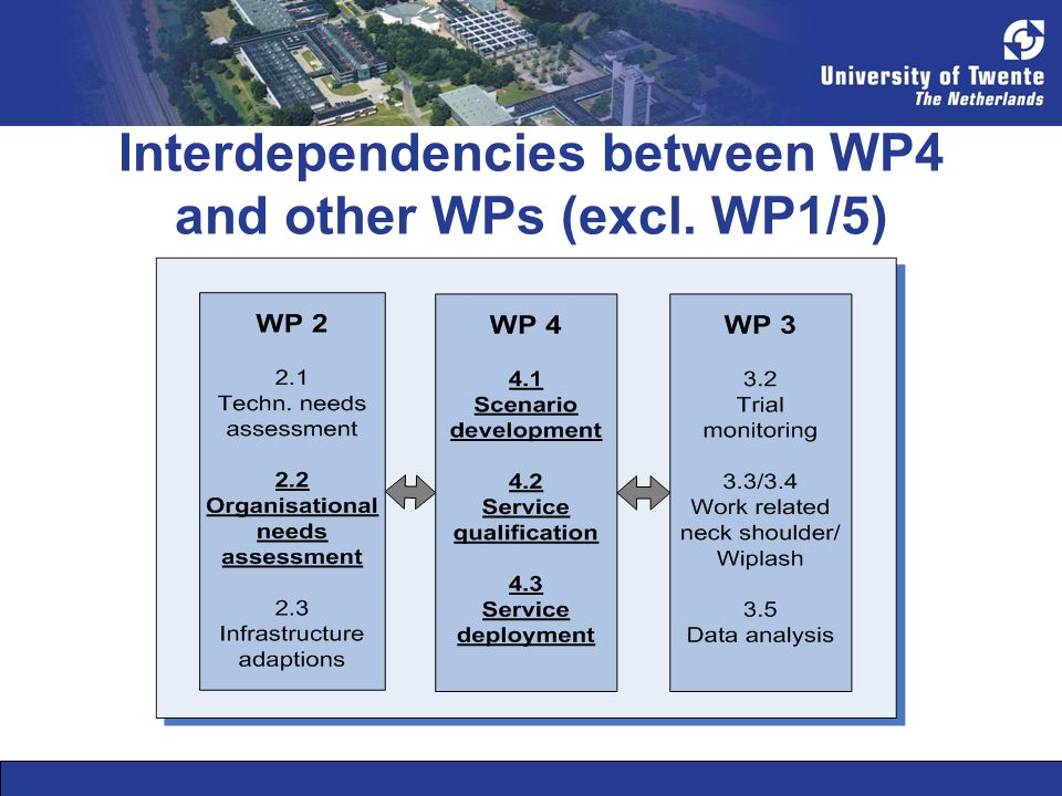 Interdependencies between WP4 and other WPs (excl. WP1/5)