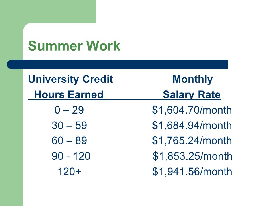 Summer Work University Credit Monthly Hours Earned Salary Rate 0 – 29 $1,604.70/month 30 – 59 $1,684.94/month 60 – 89 $1,765.24/month 90 - 120 $1,853.
