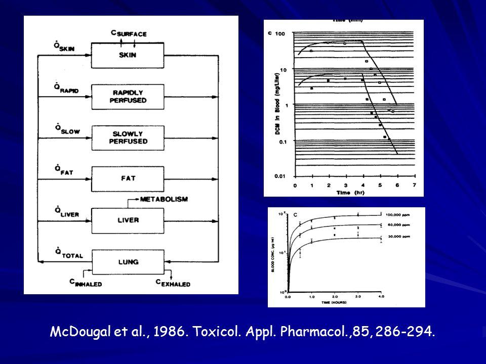 McDougal et al., 1986. Toxicol. Appl. Pharmacol.,85, 286-294.
