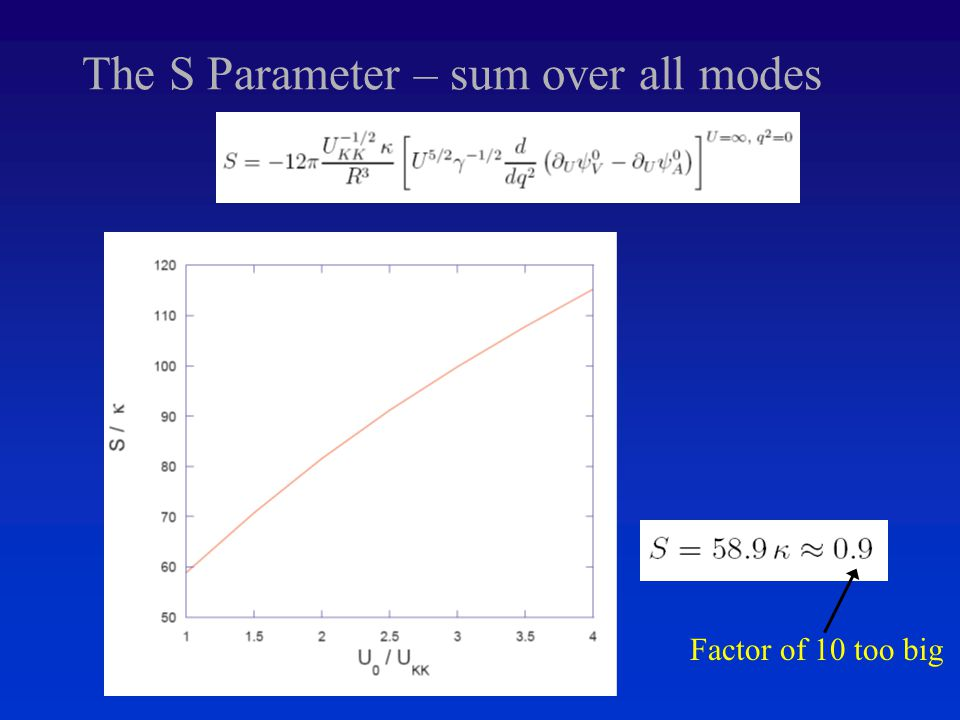 The S Parameter – sum over all modes Factor of 10 too big