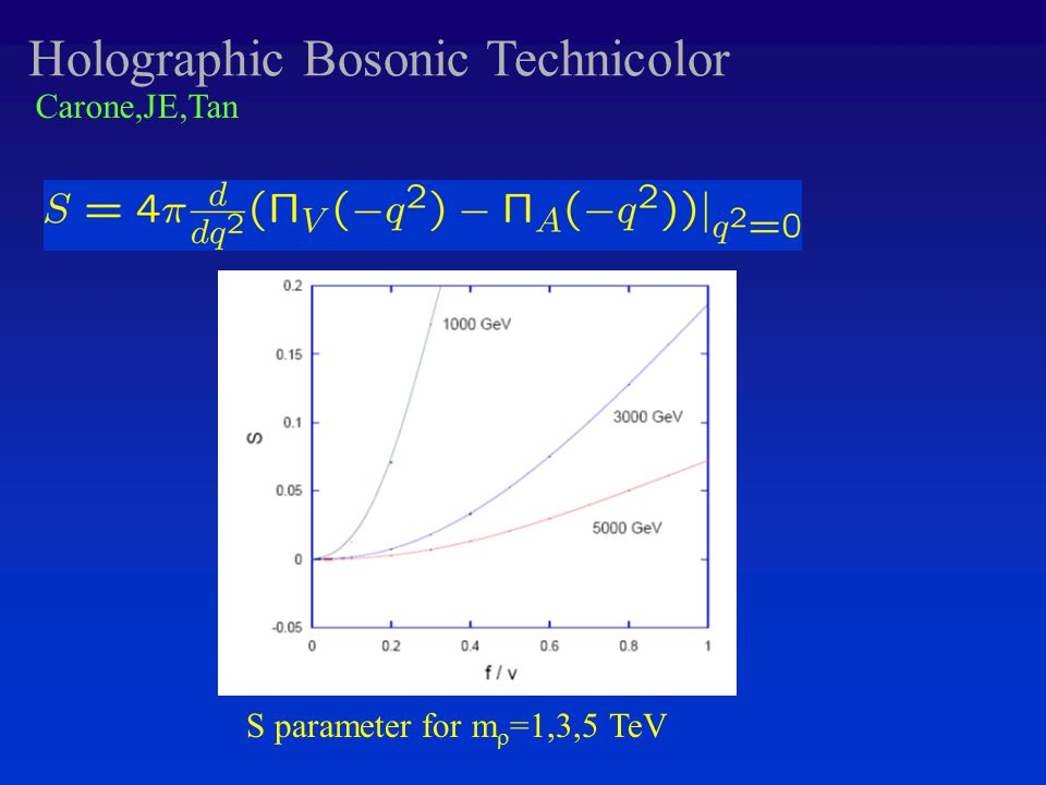 Holographic Bosonic Technicolor Results S parameter for m  =1,3,5 TeV Carone,JE,Tan