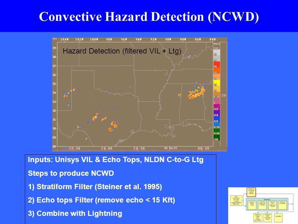 Unisys VIL VIL (Stratiform areas blue) VIL (Stratiform Removed) VIL (Echo Tops > 15 kft contoured)VIL (Echo > 15 kft removed) Hazard Detection (filtered VIL + Ltg) Convective Hazard Detection (NCWD) Inputs: Unisys VIL & Echo Tops, NLDN C-to-G Ltg Steps to produce NCWD 1) Stratiform Filter (Steiner et al.