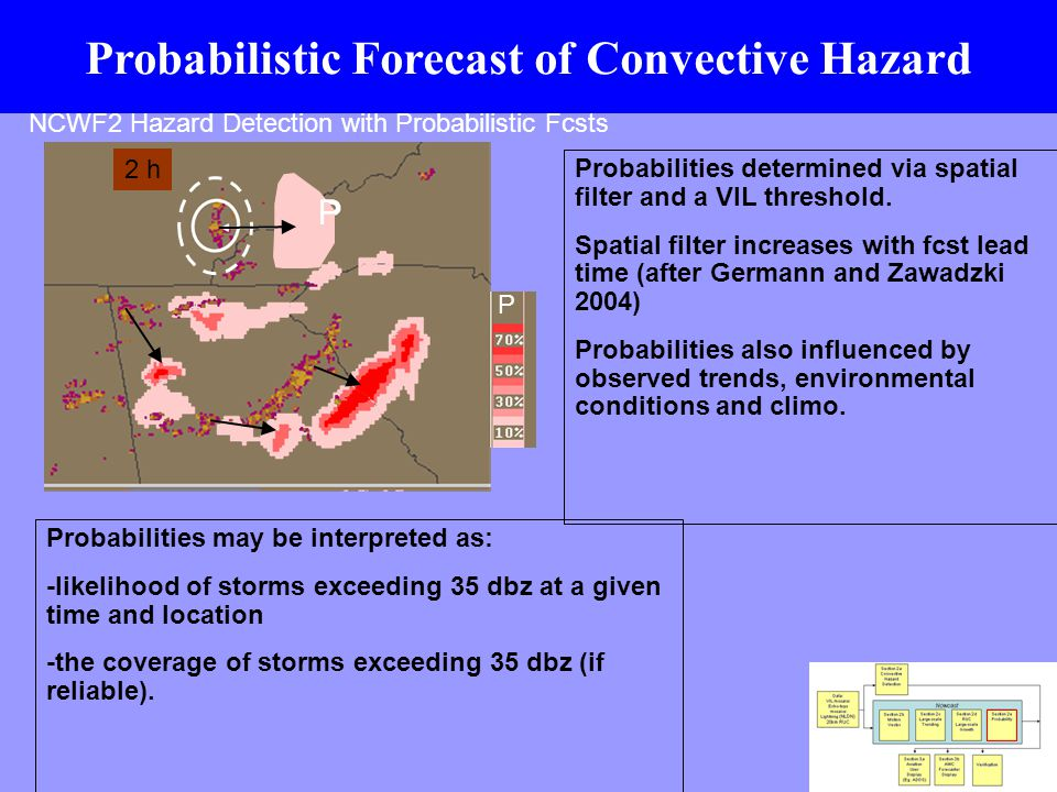 NRC Report on Weather Forecasting Accuracy for FAA Traffic Flow Management Because accurate deterministic 2- to 6-hour forecasts are not available, it is necessary to develop probabilistic forecasts that can readily be used by both humans and automated air traffic management decision support tools. NRC Report, 2003