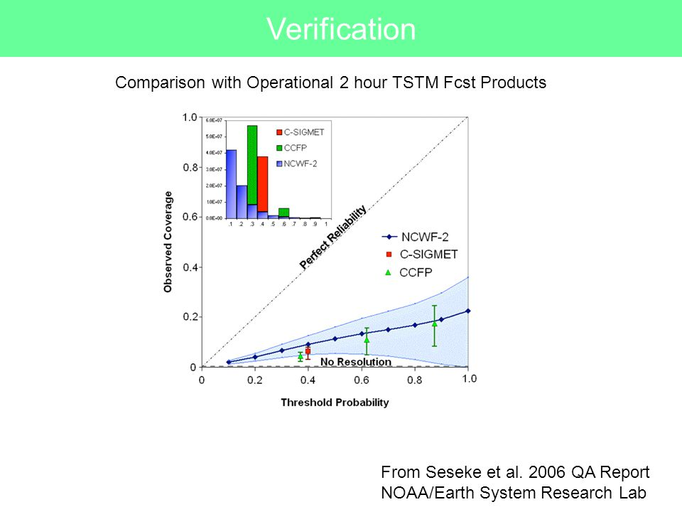 Verification Comparison with Operational 2 hour TSTM Fcst Products From Seseke et al.