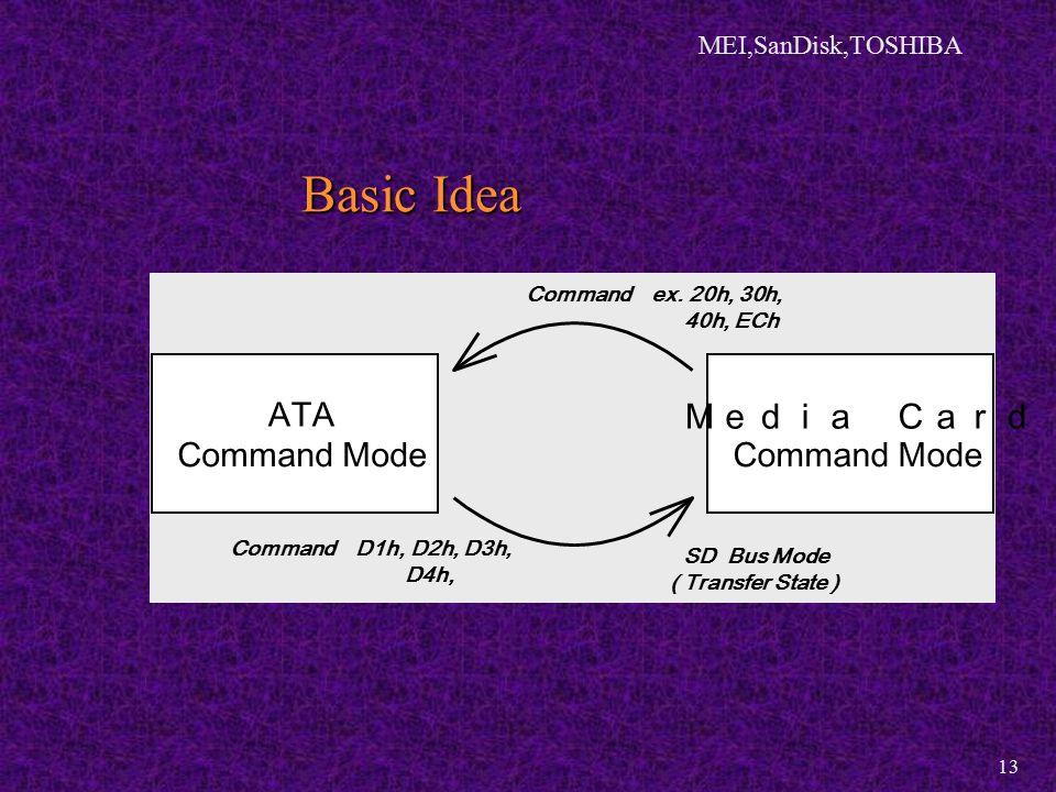 MEI,SanDisk,TOSHIBA 13 Basic Idea ATA Command Mode Media Card Command Mode Command D1h, D2h, D3h, D4h, Command ex.