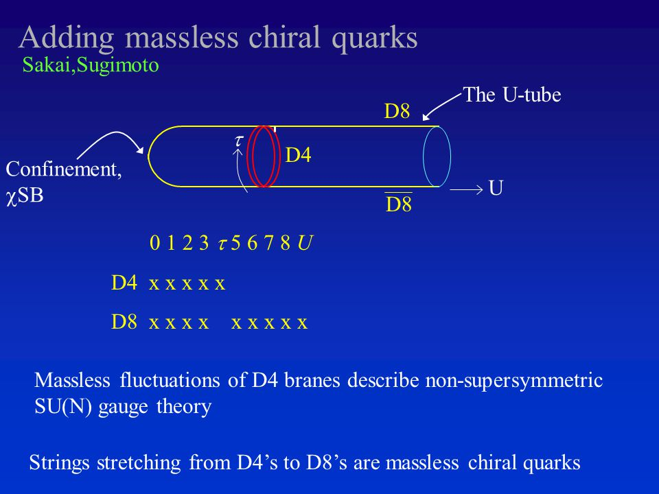 Adding massless chiral quarks D4 D8 0 1 2 3  5 6 7 8 U D4 x x x x x D8 x x x x x x x x x Sakai,Sugimoto Massless fluctuations of D4 branes describe non-supersymmetric SU(N) gauge theory Strings stretching from D4's to D8's are massless chiral quarks The U-tube Confinement,  SB U 