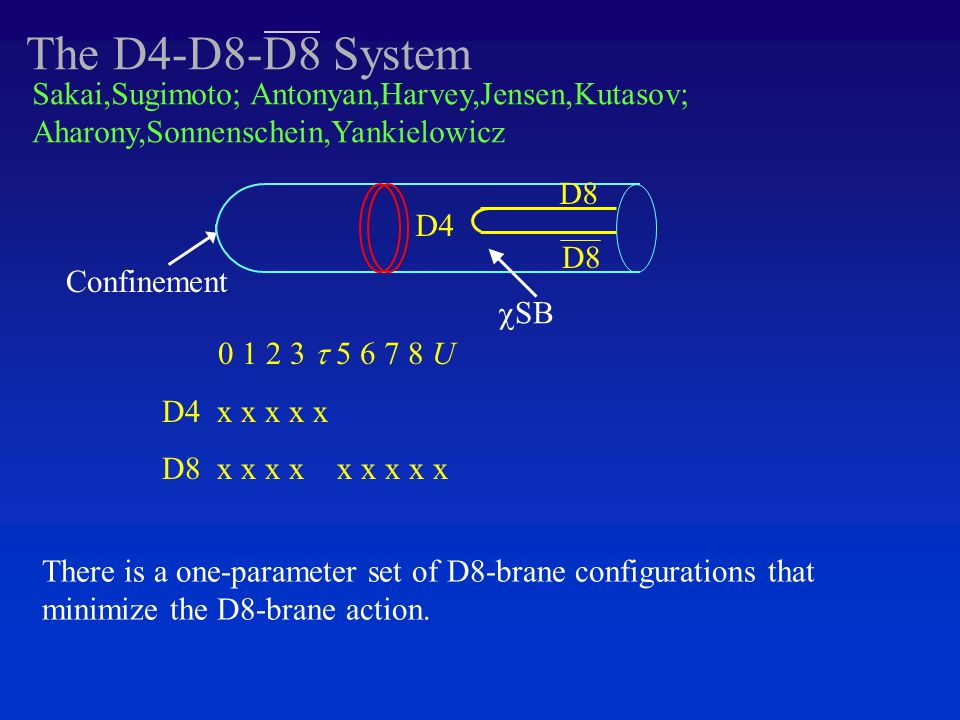 The D4-D8-D8 System D4 0 1 2 3  5 6 7 8 U D4 x x x x x D8 x x x x x x x x x Sakai,Sugimoto; Antonyan,Harvey,Jensen,Kutasov; Aharony,Sonnenschein,Yankielowicz  SB D8 There is a one-parameter set of D8-brane configurations that minimize the D8-brane action.