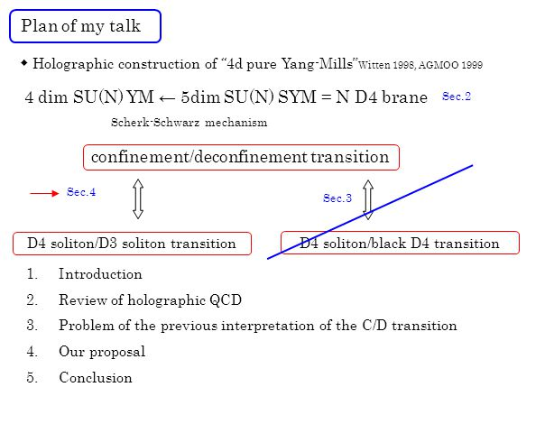 ◆ Holographic construction of 4d pure Yang-Mills Witten 1998, AGMOO 1999 confinement/deconfinement transition 4 dim SU(N) YM ← 5dim SU(N) SYM = N D4 brane Scherk-Schwarz mechanism D4 soliton/black D4 transition 1.Introduction 2.Review of holographic QCD 3.Problem of the previous interpretation of the C/D transition 4.Our proposal 5.Conclusion Plan of my talk Sec.2 Sec.3 Sec.4 D4 soliton/D3 soliton transition