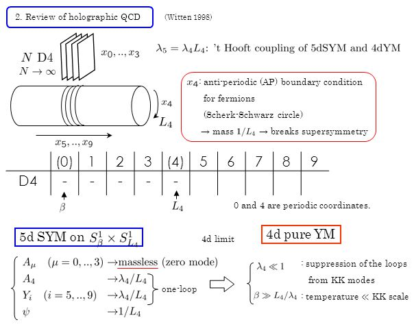 2. Review of holographic QCD (Witten 1998) : anti-periodic (AP) boundary condition for fermions (Scherk-Schwarz circle) → mass → breaks supersymmetry