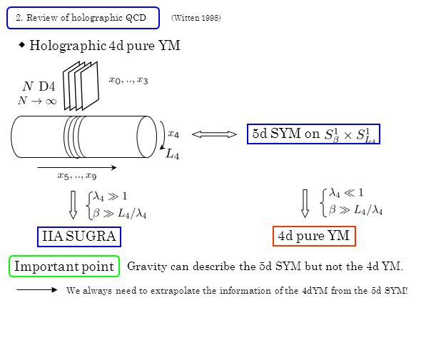 2. Review of holographic QCD ◆ Holographic 4d pure YM IIA SUGRA 5d SYM on 4d pure YM Important point Gravity can describe the 5d SYM but not the 4d YM