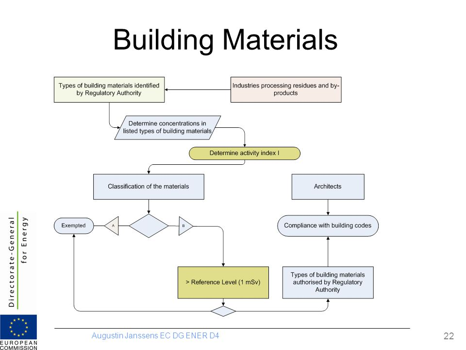 Augustin Janssens EC DG ENER D4 22 Building Materials