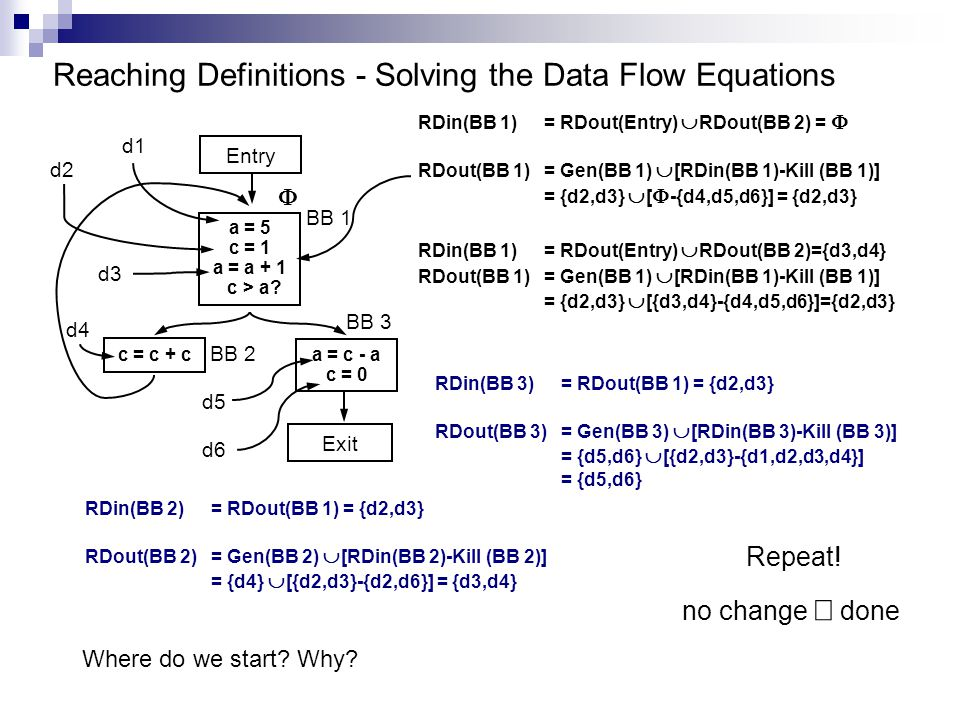 Reaching Definitions - Solving the Data Flow Equations c = c + c Exit BB 1 BB 2 BB 3 a = 5 c = 1 a = a + 1 c > a.