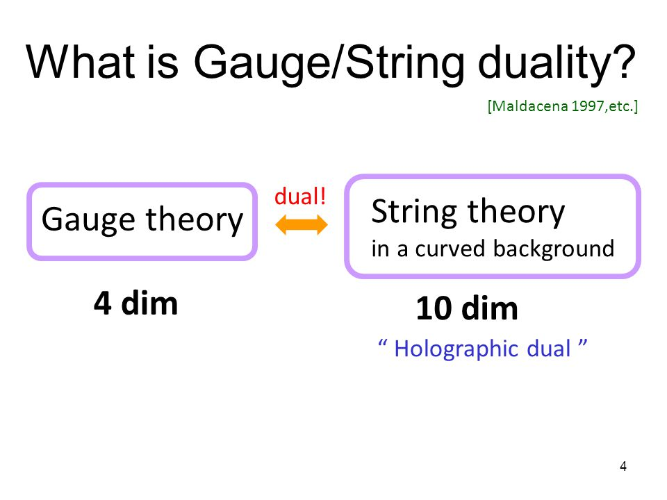 4 [Maldacena 1997,etc.] Gauge theory 4 dim String theory in a curved background 10 dim Holographic dual dual.