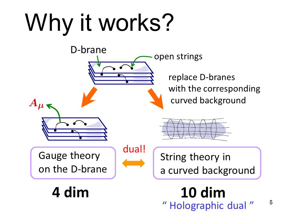 5 D-brane open strings Gauge theory on the D-brane 4 dim String theory in a curved background replace D-branes with the corresponding curved background 10 dim Holographic dual dual.