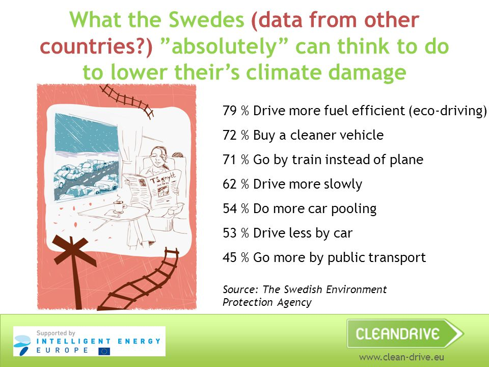 www.clean-drive.eu What the Swedes (data from other countries ) absolutely can think to do to lower their's climate damage 79 % Drive more fuel efficient (eco-driving) 72 % Buy a cleaner vehicle 71 % Go by train instead of plane 62 % Drive more slowly 54 % Do more car pooling 53 % Drive less by car 45 % Go more by public transport Source: The Swedish Environment Protection Agency