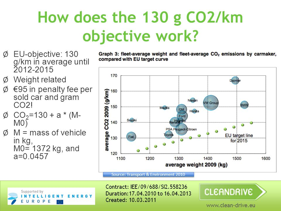 www.clean-drive.eu How does the 130 g CO2/km objective work.